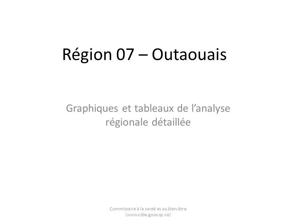 Région 07 – Outaouais Graphiques et tableaux de lanalyse régionale détaillée Commissaire à la santé et au bien-être (www.csbe.gouv.qc.ca)