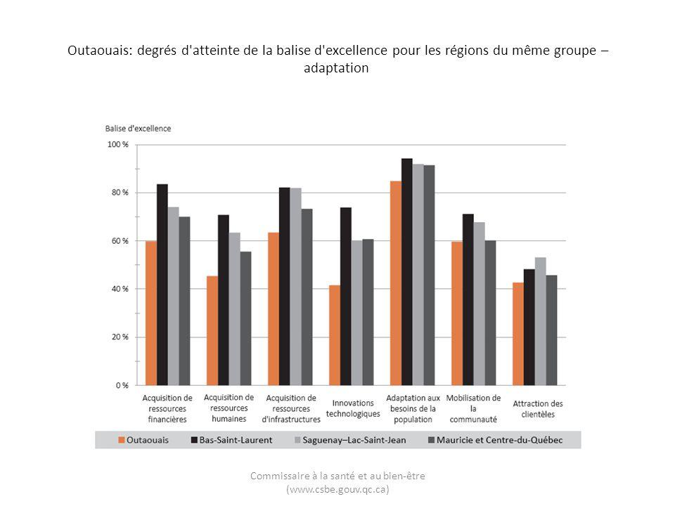 Outaouais: degrés d'atteinte de la balise d'excellence pour les régions du même groupe – adaptation Commissaire à la santé et au bien-être (www.csbe.g