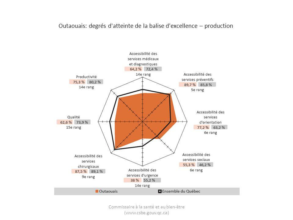Outaouais: degrés d'atteinte de la balise d'excellence – production Commissaire à la santé et au bien-être (www.csbe.gouv.qc.ca)