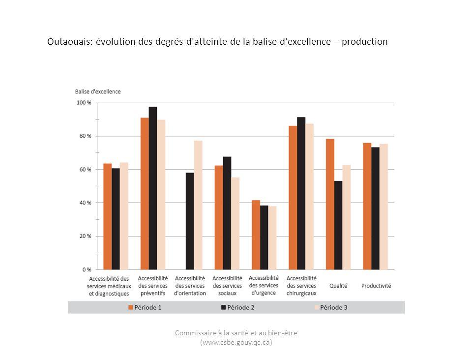 Outaouais: évolution des degrés d'atteinte de la balise d'excellence – production Commissaire à la santé et au bien-être (www.csbe.gouv.qc.ca)