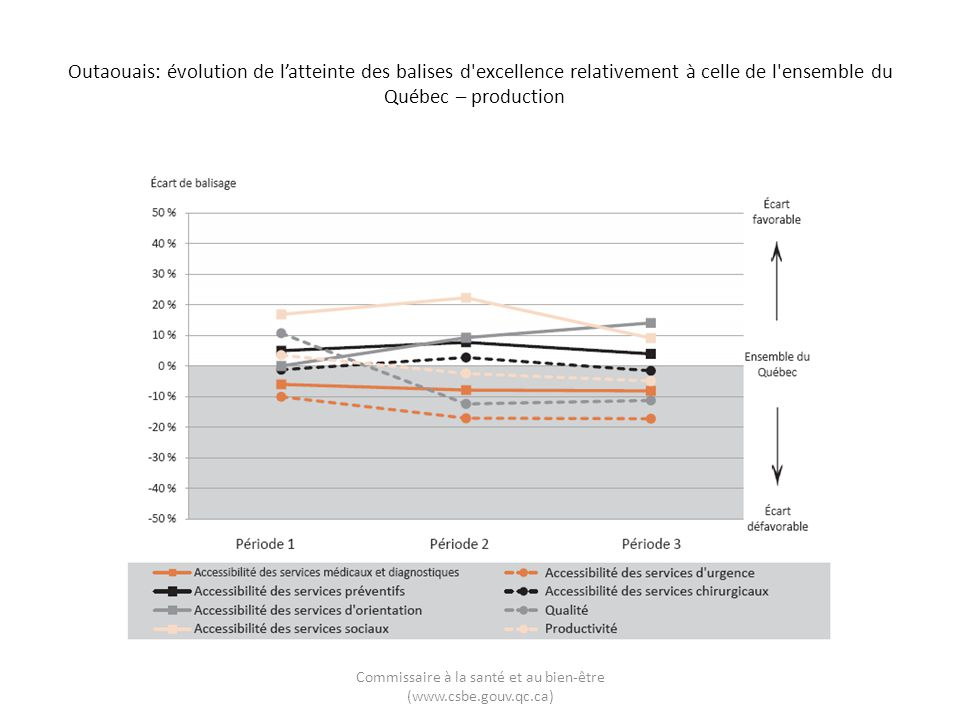 Outaouais: évolution de latteinte des balises d'excellence relativement à celle de l'ensemble du Québec – production Commissaire à la santé et au bien