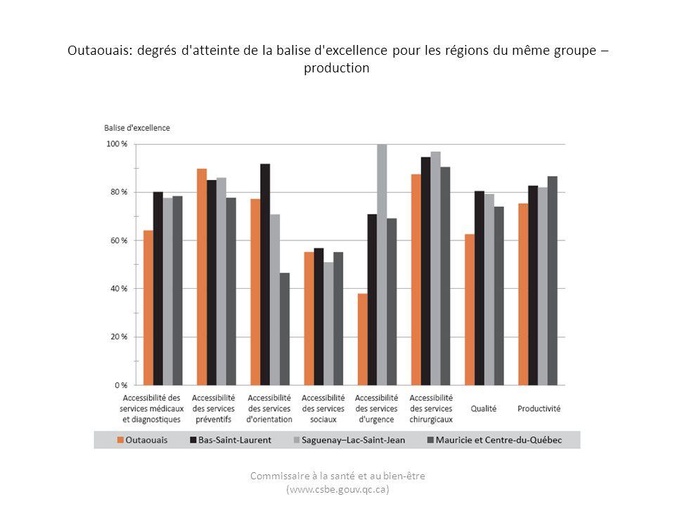 Outaouais: degrés d'atteinte de la balise d'excellence pour les régions du même groupe – production Commissaire à la santé et au bien-être (www.csbe.g