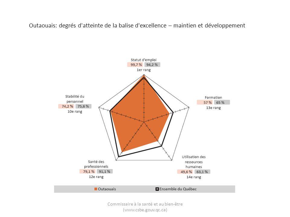 Outaouais: degrés d'atteinte de la balise d'excellence – maintien et développement Commissaire à la santé et au bien-être (www.csbe.gouv.qc.ca)