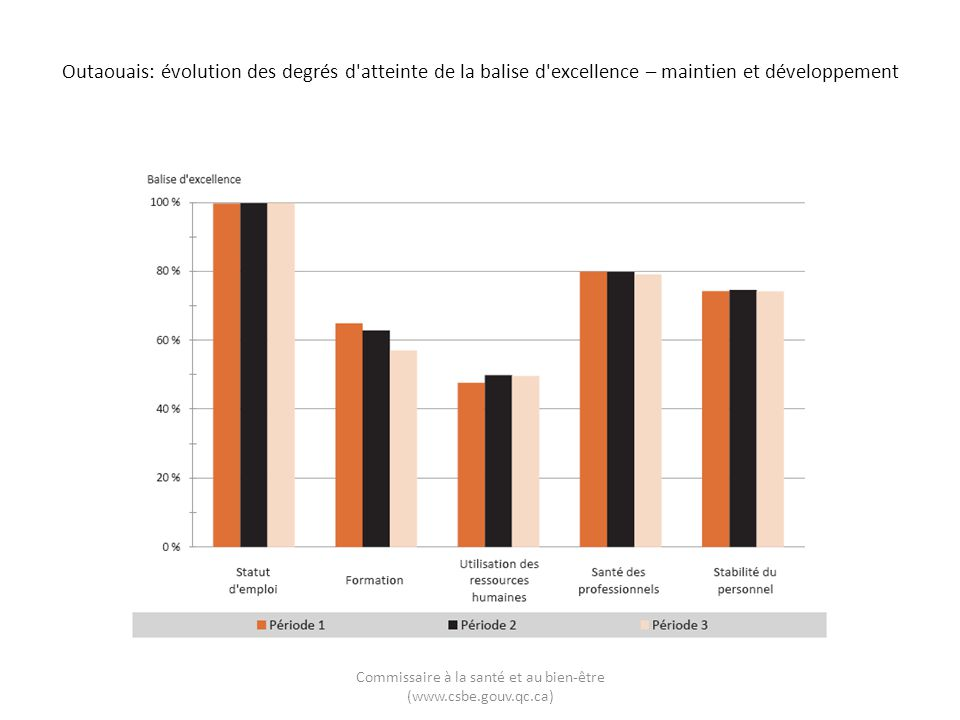 Outaouais: évolution des degrés d'atteinte de la balise d'excellence – maintien et développement Commissaire à la santé et au bien-être (www.csbe.gouv