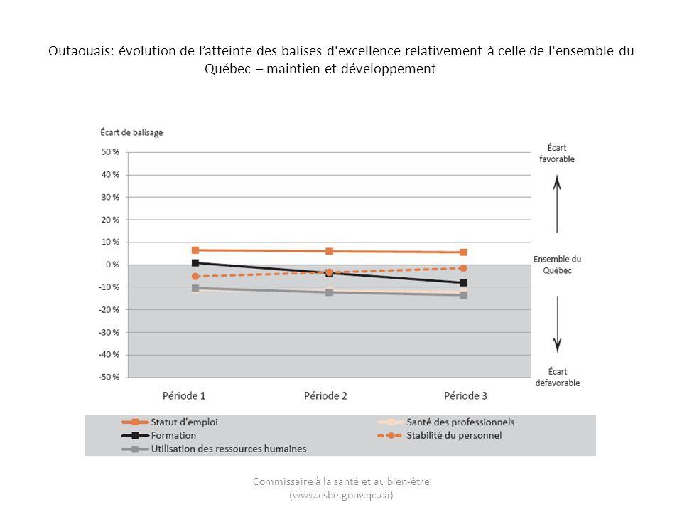 Outaouais: évolution de latteinte des balises d excellence relativement à celle de l ensemble du Québec – maintien et développement Commissaire à la santé et au bien-être (www.csbe.gouv.qc.ca)
