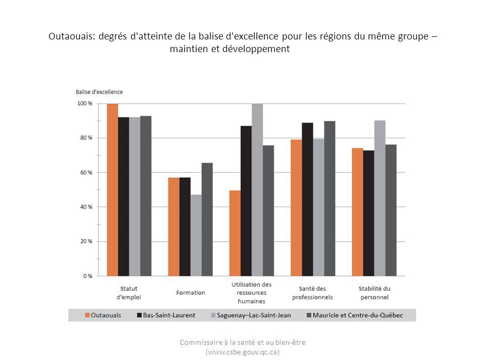 Outaouais: degrés d'atteinte de la balise d'excellence pour les régions du même groupe – maintien et développement Commissaire à la santé et au bien-ê