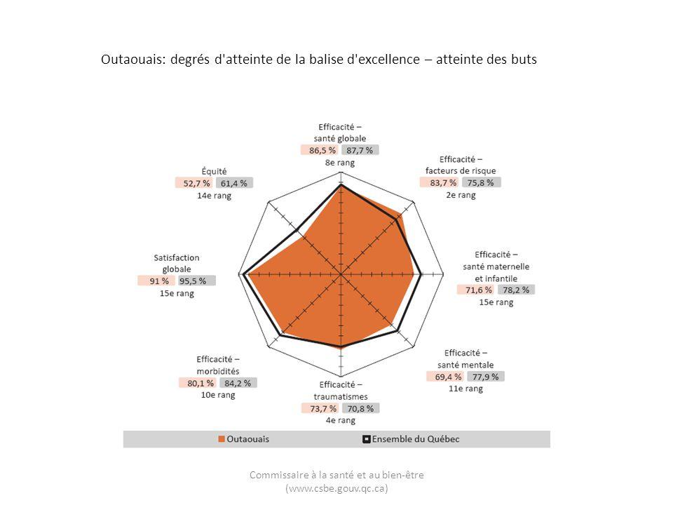 Outaouais: degrés d'atteinte de la balise d'excellence – atteinte des buts Commissaire à la santé et au bien-être (www.csbe.gouv.qc.ca)