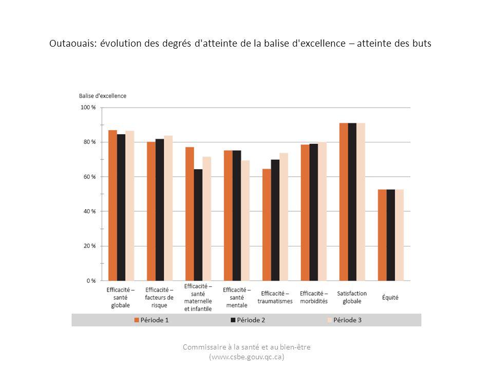 Outaouais: évolution des degrés d'atteinte de la balise d'excellence – atteinte des buts Commissaire à la santé et au bien-être (www.csbe.gouv.qc.ca)
