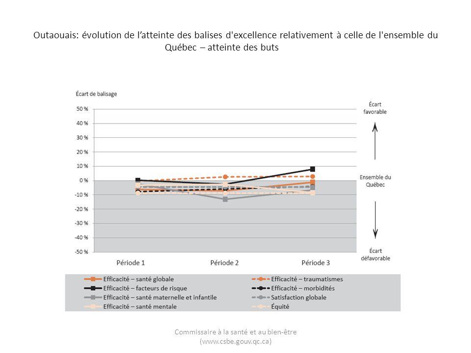 Outaouais: évolution de latteinte des balises d excellence relativement à celle de l ensemble du Québec – atteinte des buts Commissaire à la santé et au bien-être (www.csbe.gouv.qc.ca)