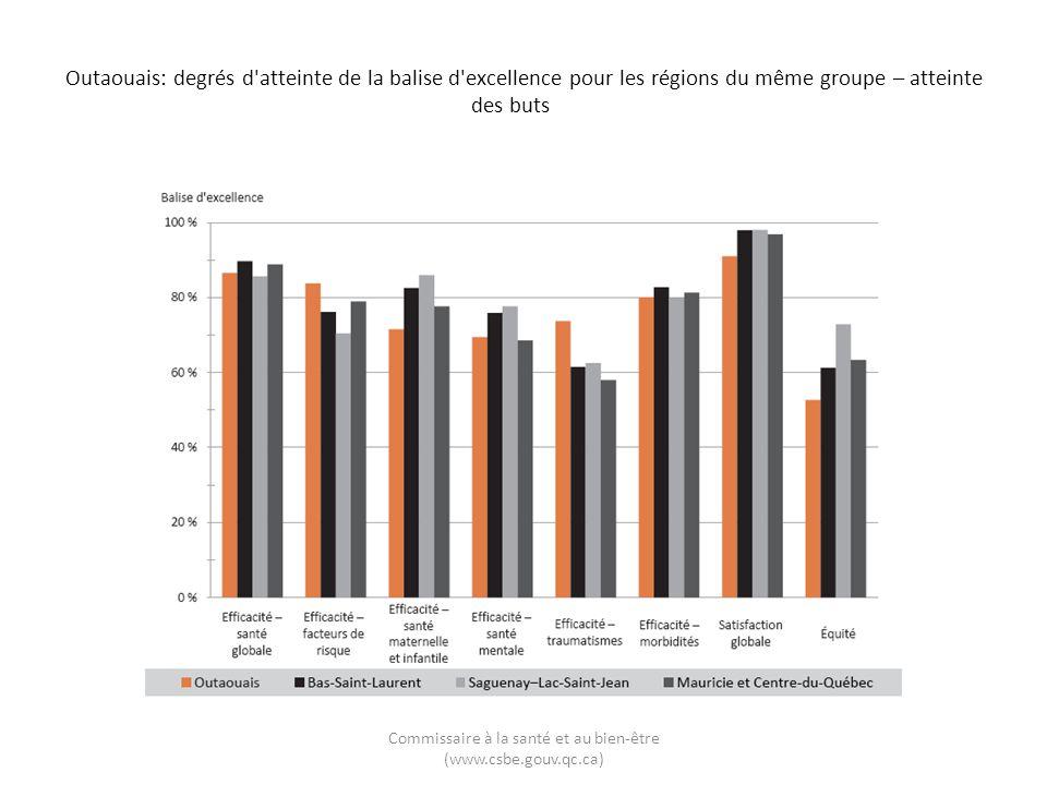 Outaouais: degrés d'atteinte de la balise d'excellence pour les régions du même groupe – atteinte des buts Commissaire à la santé et au bien-être (www
