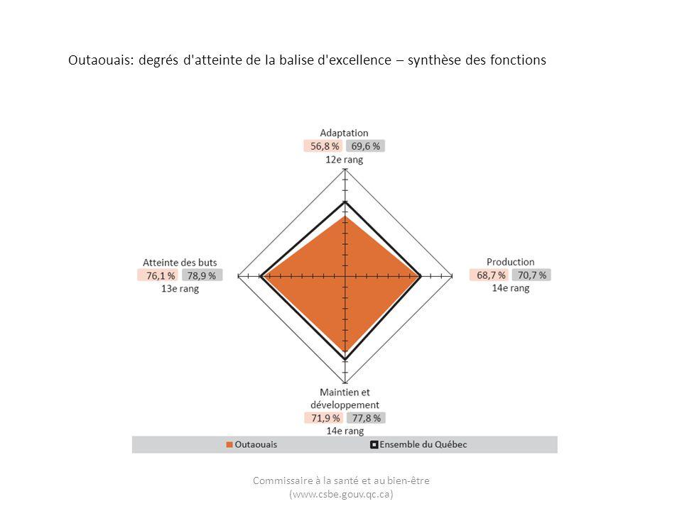 Outaouais: degrés d atteinte de la balise d excellence pour les régions du même groupe – production Commissaire à la santé et au bien-être (www.csbe.gouv.qc.ca)