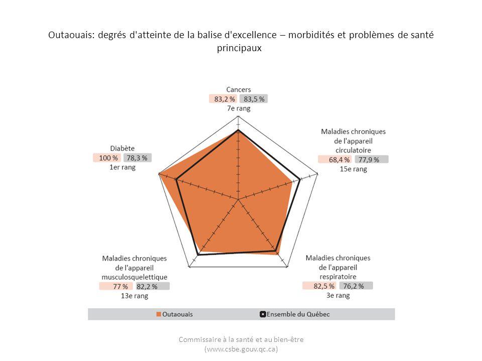 Outaouais: degrés d'atteinte de la balise d'excellence – morbidités et problèmes de santé principaux Commissaire à la santé et au bien-être (www.csbe.