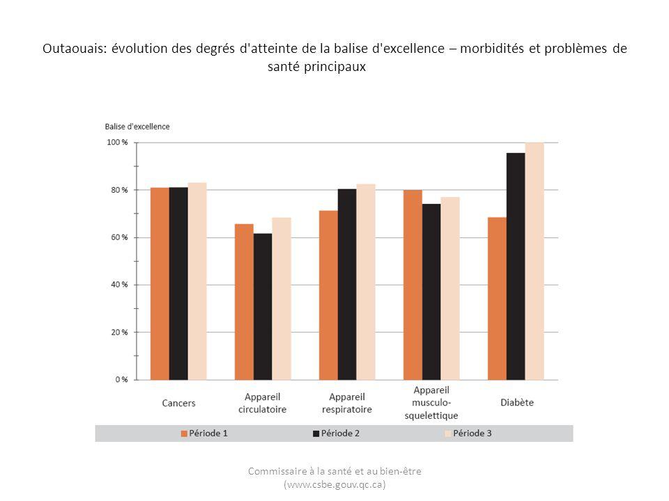 Outaouais: évolution des degrés d'atteinte de la balise d'excellence – morbidités et problèmes de santé principaux Commissaire à la santé et au bien-ê