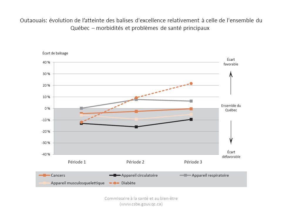Outaouais: évolution de latteinte des balises d'excellence relativement à celle de l'ensemble du Québec – morbidités et problèmes de santé principaux