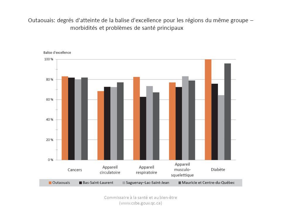Outaouais: degrés d'atteinte de la balise d'excellence pour les régions du même groupe – morbidités et problèmes de santé principaux Commissaire à la