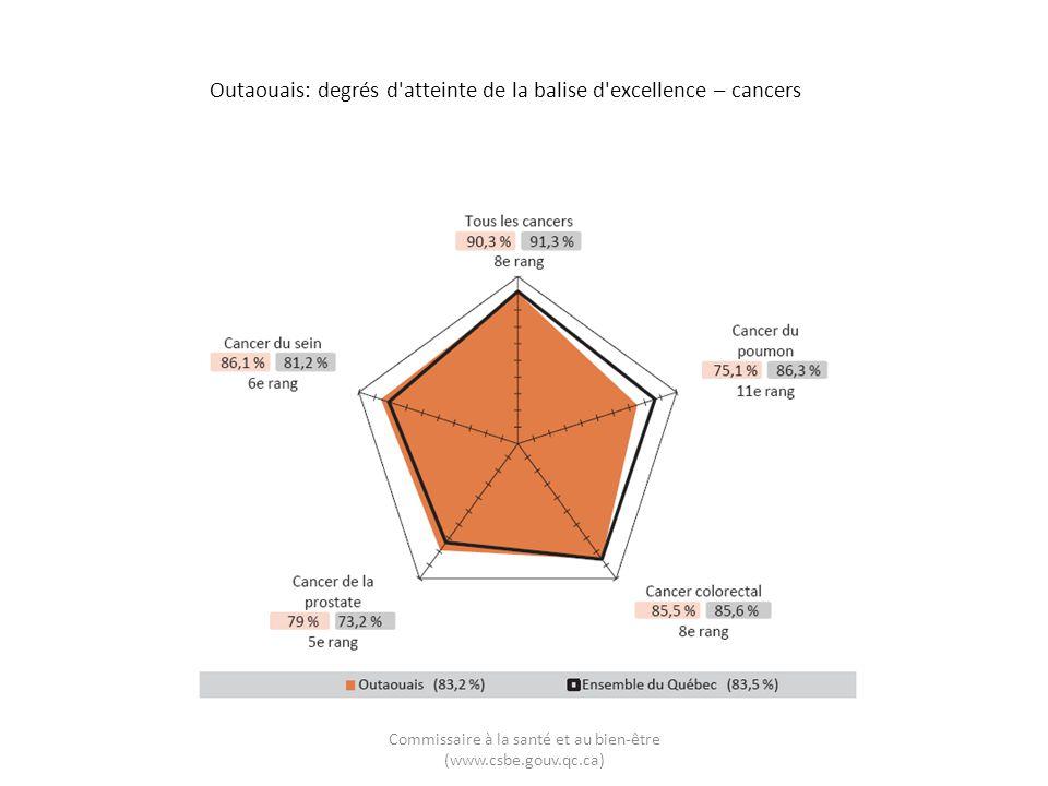 Outaouais: degrés d'atteinte de la balise d'excellence – cancers Commissaire à la santé et au bien-être (www.csbe.gouv.qc.ca)