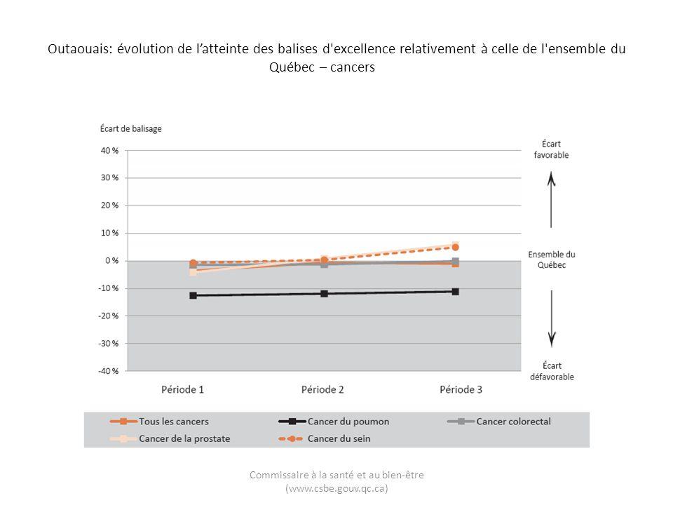 Outaouais: évolution de latteinte des balises d'excellence relativement à celle de l'ensemble du Québec – cancers Commissaire à la santé et au bien-êt