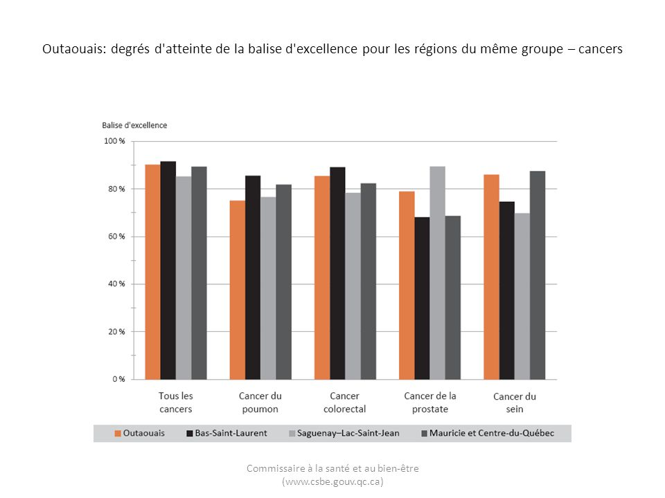 Outaouais: degrés d atteinte de la balise d excellence pour les régions du même groupe – cancers Commissaire à la santé et au bien-être (www.csbe.gouv.qc.ca)