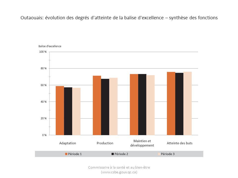 Outaouais: évolution de latteinte des balises d excellence relativement à celle de l ensemble du Québec – synthèse des fonctions Commissaire à la santé et au bien-être (www.csbe.gouv.qc.ca)