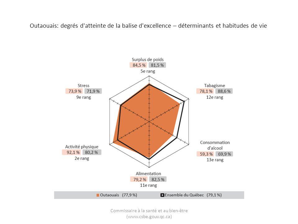Outaouais: degrés d'atteinte de la balise d'excellence – déterminants et habitudes de vie Commissaire à la santé et au bien-être (www.csbe.gouv.qc.ca)