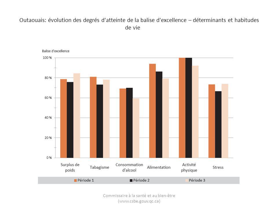 Outaouais: évolution des degrés d atteinte de la balise d excellence – déterminants et habitudes de vie Commissaire à la santé et au bien-être (www.csbe.gouv.qc.ca)