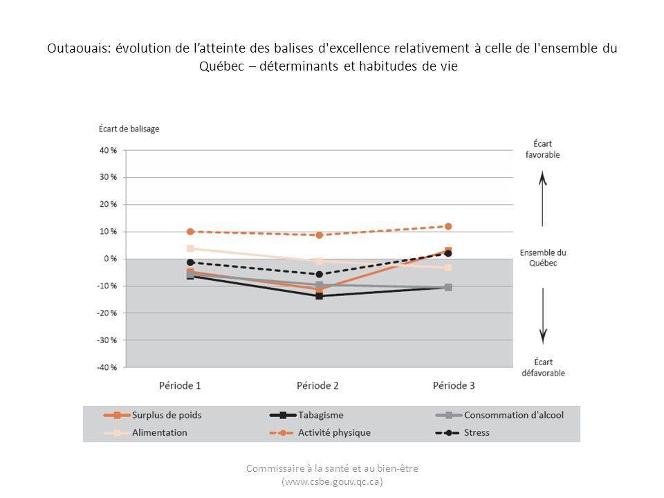 Outaouais: évolution de latteinte des balises d'excellence relativement à celle de l'ensemble du Québec – déterminants et habitudes de vie Commissaire