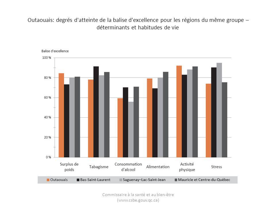 Outaouais: degrés d'atteinte de la balise d'excellence pour les régions du même groupe – déterminants et habitudes de vie Commissaire à la santé et au