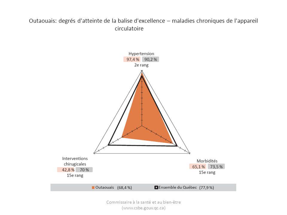 Outaouais: degrés d'atteinte de la balise d'excellence – maladies chroniques de l'appareil circulatoire Commissaire à la santé et au bien-être (www.cs