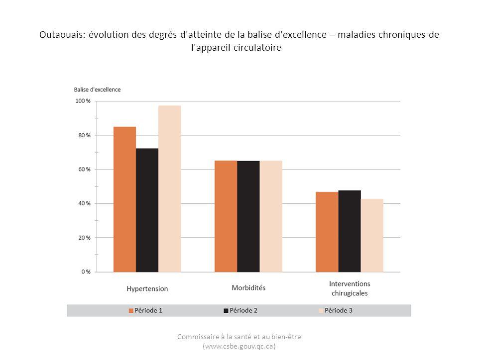 Outaouais: évolution des degrés d'atteinte de la balise d'excellence – maladies chroniques de l'appareil circulatoire Commissaire à la santé et au bie