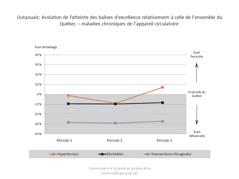 Outaouais: évolution de latteinte des balises d'excellence relativement à celle de l'ensemble du Québec – maladies chroniques de l'appareil circulatoi
