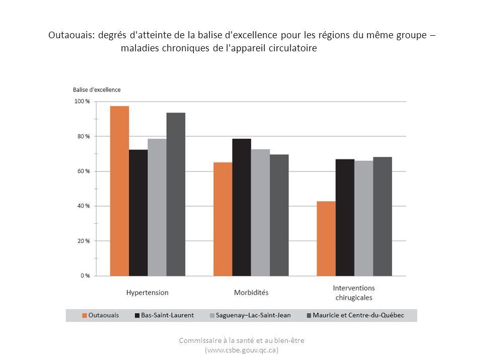 Outaouais: degrés d'atteinte de la balise d'excellence pour les régions du même groupe – maladies chroniques de l'appareil circulatoire Commissaire à