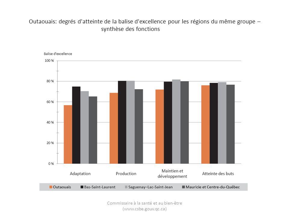 Outaouais: degrés d'atteinte de la balise d'excellence pour les régions du même groupe – synthèse des fonctions Commissaire à la santé et au bien-être