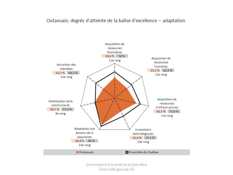 Outaouais: degrés d'atteinte de la balise d'excellence – adaptation Commissaire à la santé et au bien-être (www.csbe.gouv.qc.ca)