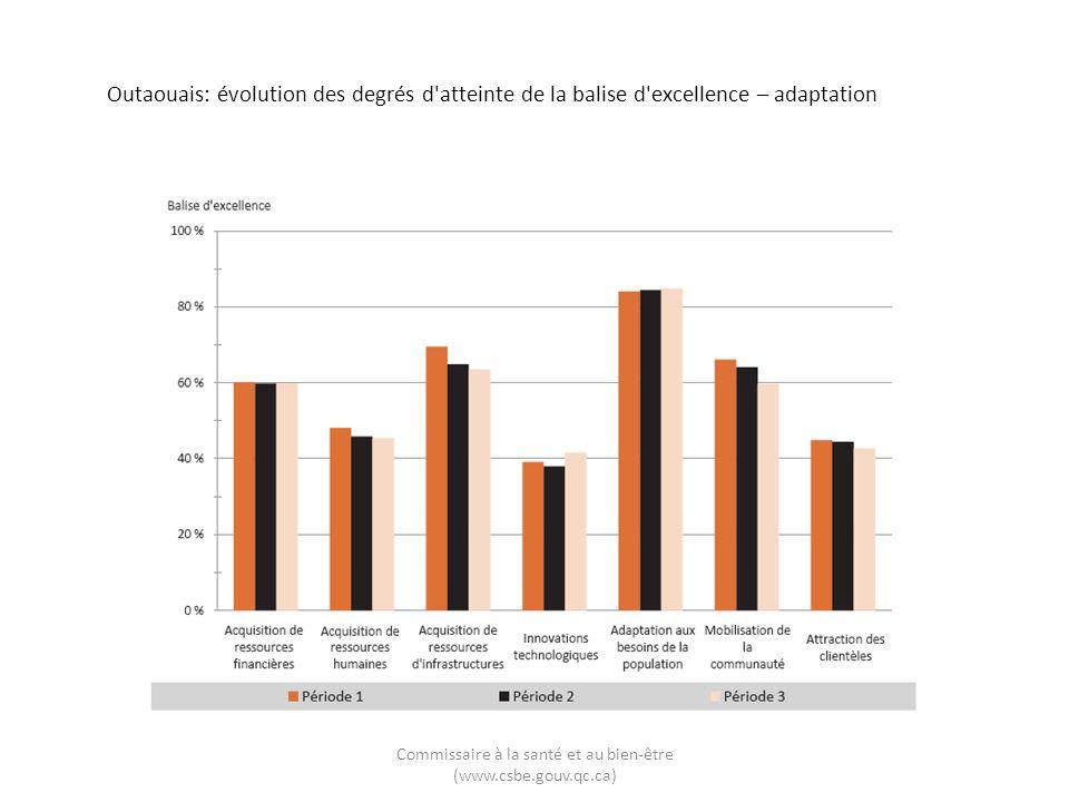 Outaouais: évolution des degrés d atteinte de la balise d excellence – adaptation Commissaire à la santé et au bien-être (www.csbe.gouv.qc.ca)