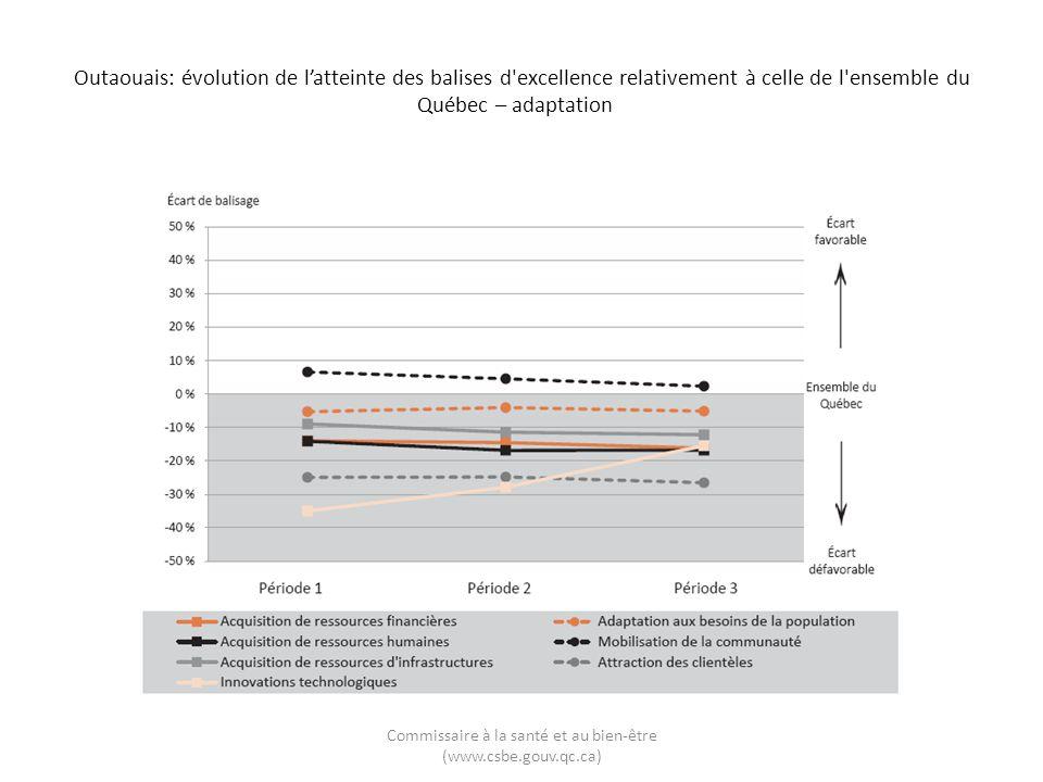 Outaouais: évolution de latteinte des balises d excellence relativement à celle de l ensemble du Québec – adaptation Commissaire à la santé et au bien-être (www.csbe.gouv.qc.ca)