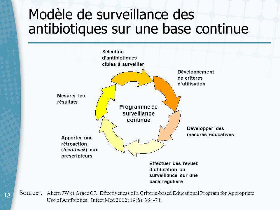 13 Modèle de surveillance des antibiotiques sur une base continue 13 Mesurer les résultats Sélection dantibiotiques cibles à surveiller Développement