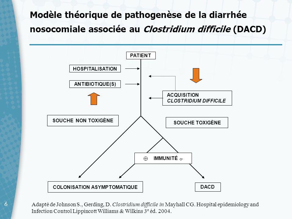 66 Modèle théorique de pathogenèse de la diarrhée nosocomiale associée au Clostridium difficile (DACD) Adapté de Johnson S., Gerding, D. Clostridium d