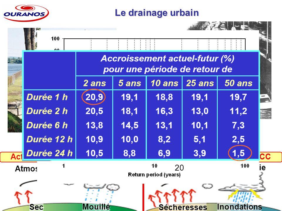 Atmosphère de faible énergie Atmosphère de forte énergie Sec Mouillé Sécheresses Inondations Activation du cycle hydrologique semble une réponse logique aux CC 2 heures 6 heures 12 heures 24 heures Le drainage urbain 20
