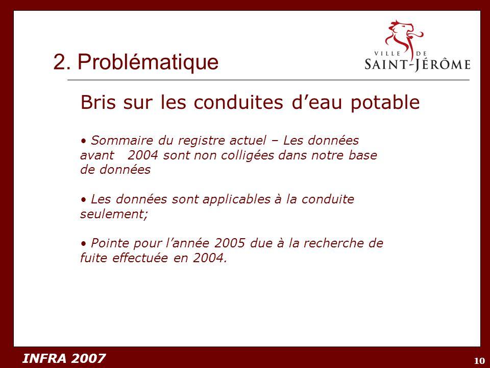 INFRA 2007 10 2. Problématique Bris sur les conduites deau potable Sommaire du registre actuel – Les données avant 2004 sont non colligées dans notre
