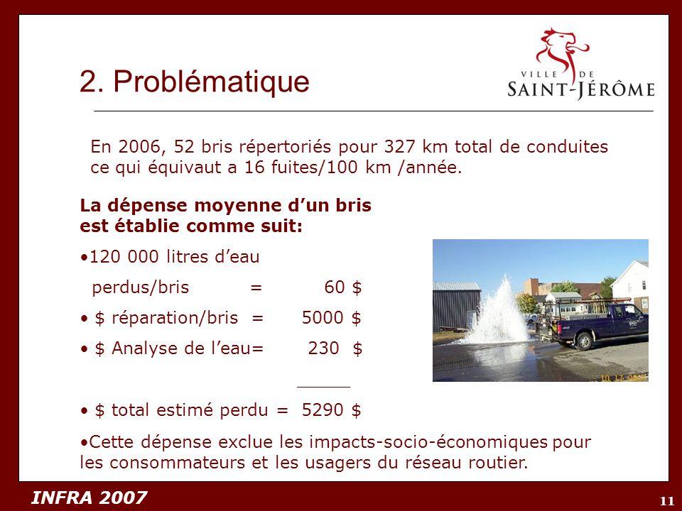 INFRA 2007 11 2. Problématique La dépense moyenne dun bris est établie comme suit: 120 000 litres deau perdus/bris = 60 $ $ réparation/bris = 5000 $ $