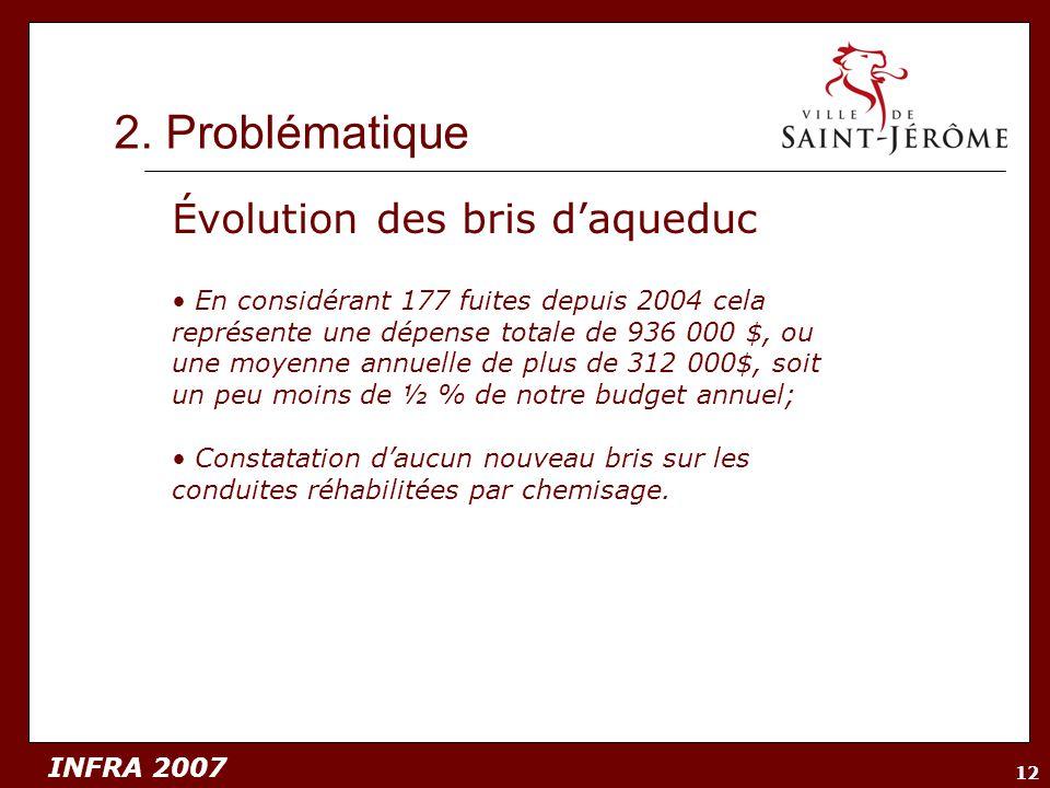 INFRA 2007 12 2. Problématique Évolution des bris daqueduc En considérant 177 fuites depuis 2004 cela représente une dépense totale de 936 000 $, ou u