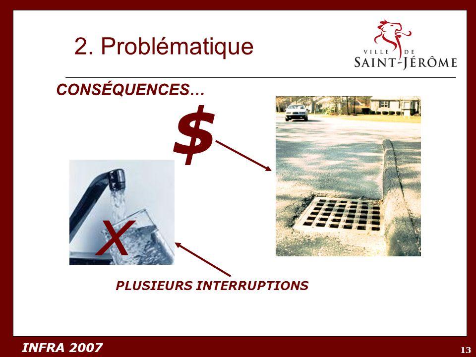 INFRA 2007 13 2. Problématique $ PLUSIEURS INTERRUPTIONS CONSÉQUENCES… x