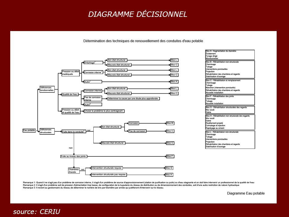 DIAGRAMME DÉCISIONNEL source: CERIU