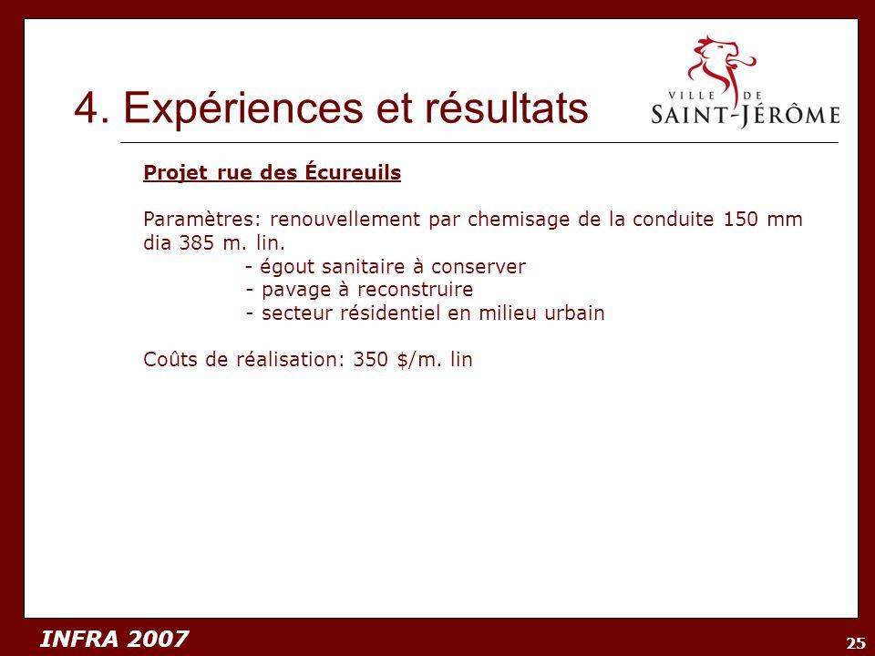 INFRA 2007 25 4. Expériences et résultats Projet rue des Écureuils Paramètres: renouvellement par chemisage de la conduite 150 mm dia 385 m. lin. - ég