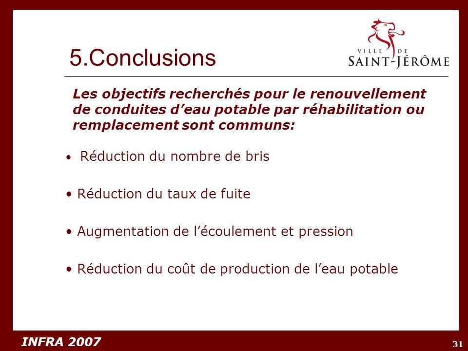 INFRA 2007 31 5.Conclusions Réduction du nombre de bris Réduction du taux de fuite Augmentation de lécoulement et pression Réduction du coût de produc