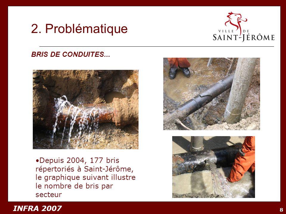 INFRA 2007 8 2. Problématique Depuis 2004, 177 bris répertoriés à Saint-Jérôme, le graphique suivant illustre le nombre de bris par secteur BRIS DE CO