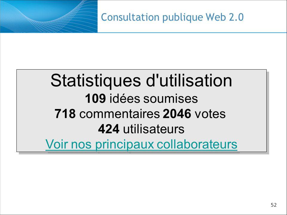 52 Consultation publique Web 2.0 Statistiques d'utilisation 109 idées soumises 718 commentaires 2046 votes 424 utilisateurs Voir nos principaux collab