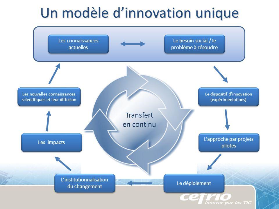 Les connaissances actuelles Le besoin social / le problème à résoudre Le dispositif dinnovation (expérimentations) Lapproche par projets pilotes Les n