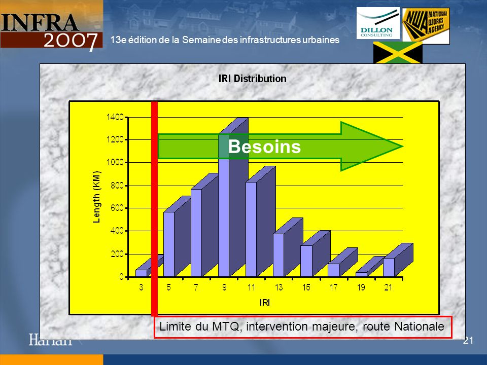 13e édition de la Semaine des infrastructures urbaines 21 Limite du MTQ, intervention majeure, route Nationale Besoins