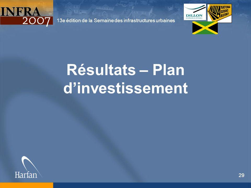 13e édition de la Semaine des infrastructures urbaines 29 Résultats – Plan dinvestissement